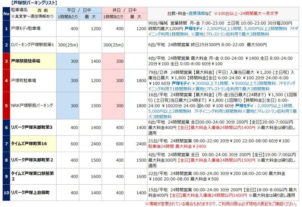 戸塚駅の駐車場リスト3