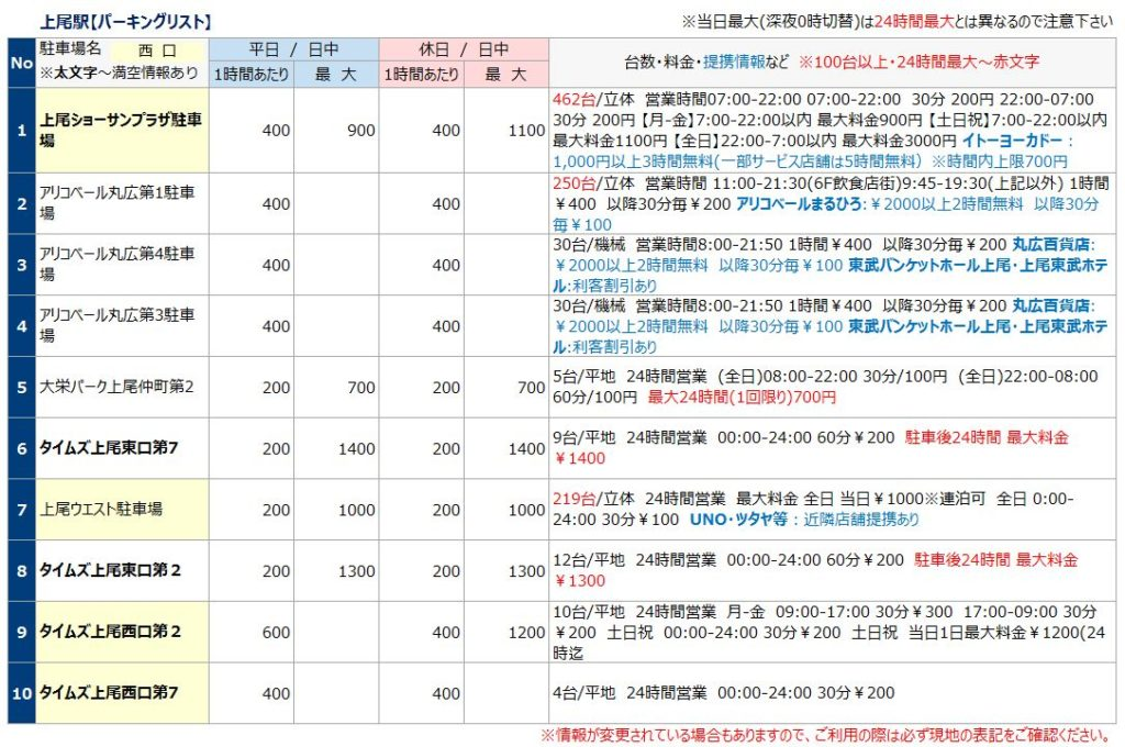 上尾駅の駐車場リスト1