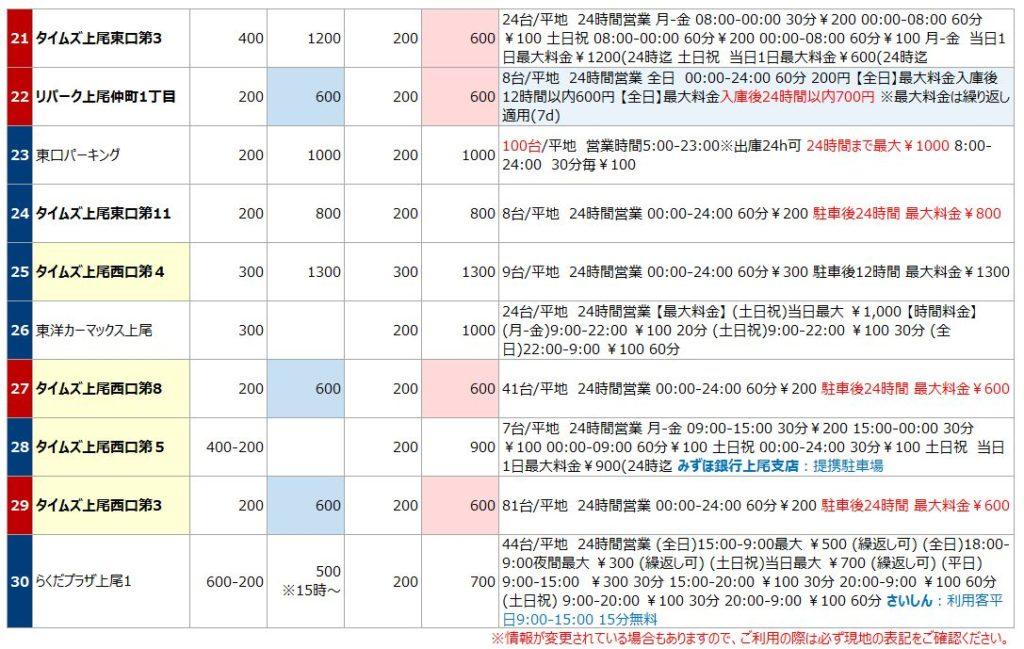 上尾駅の駐車場リスト3