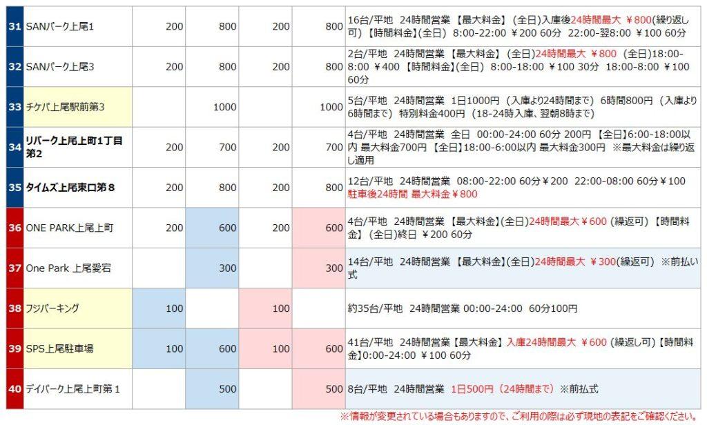 上尾駅の駐車場リスト4