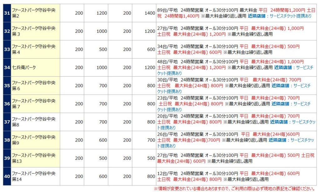 守谷駅の駐車場リスト4