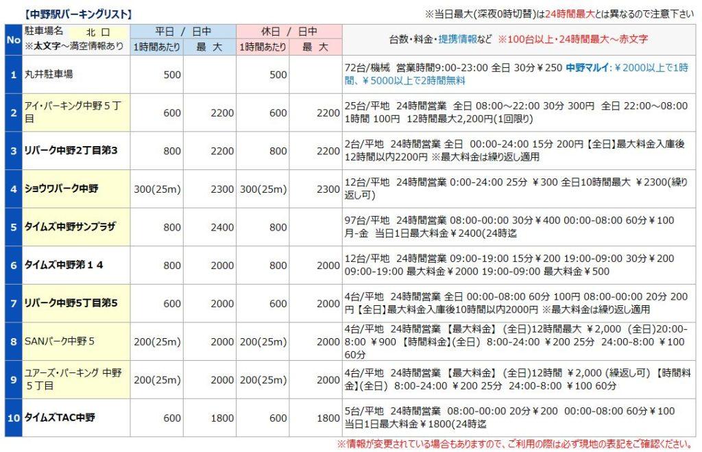 中野駅の駐車場リスト1