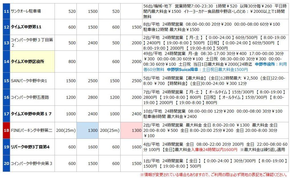 中野駅の駐車場リスト2