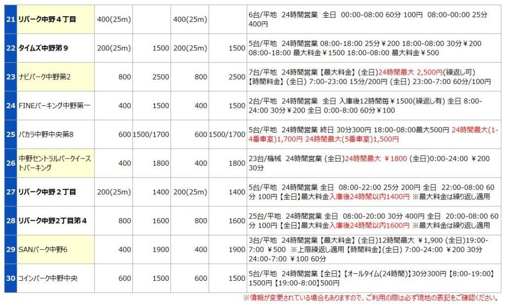 中野駅の駐車場リスト3