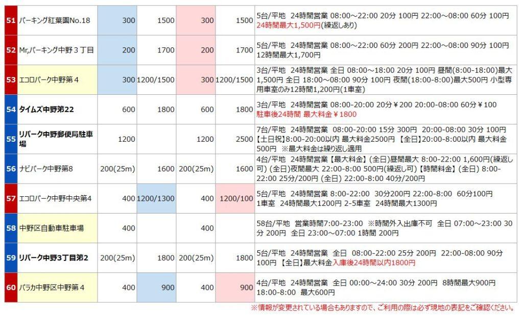 中野駅の駐車場リスト6