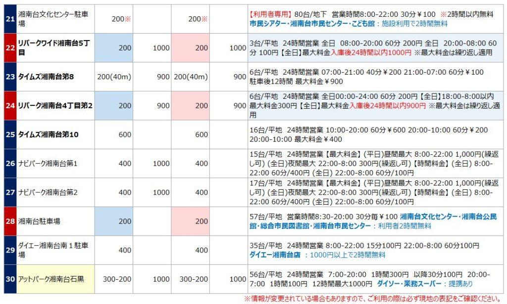 湘南台の駐車場リスト3