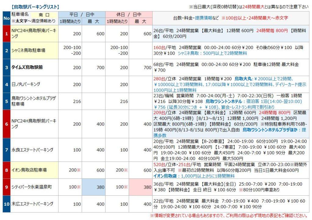 鳥取駅の駐車場リスト1