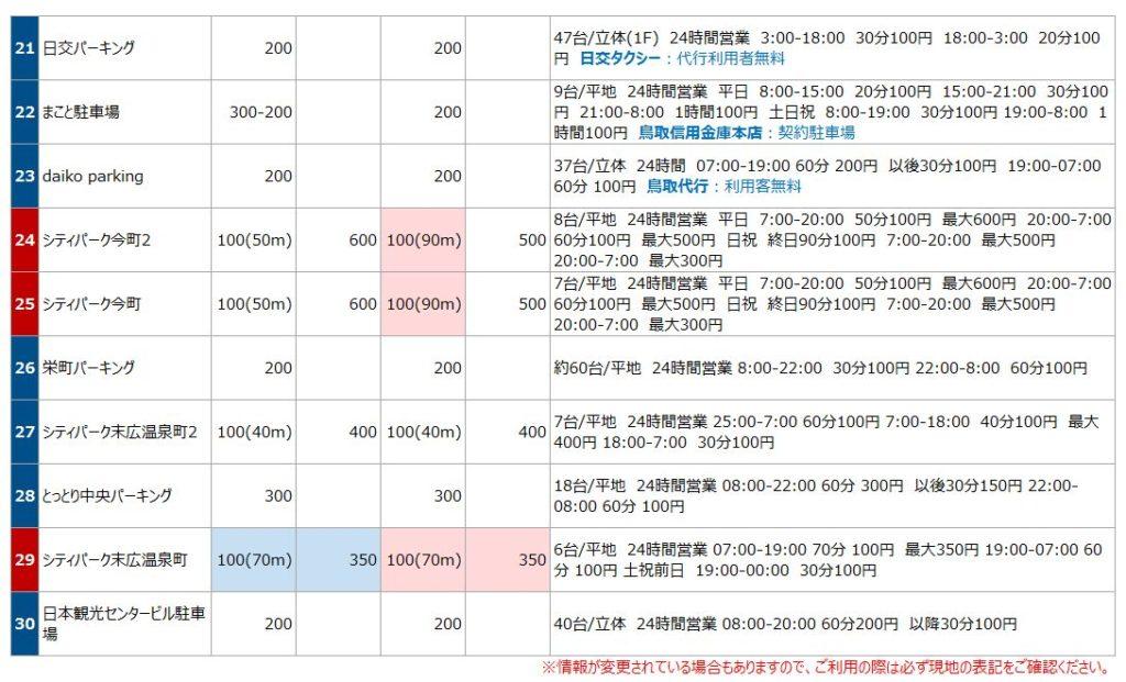 鳥取駅の駐車場リスト3