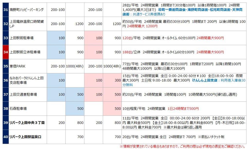 上田城の駐車場リスト4