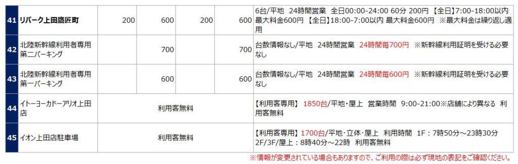 上田城の駐車場リスト5