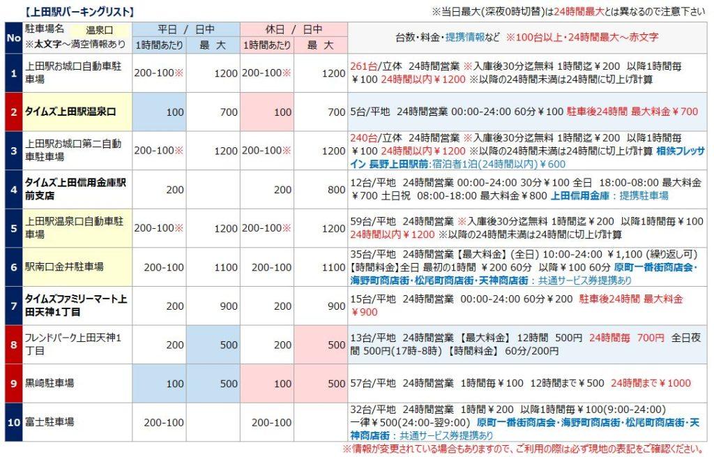 上田駅の駐車場リスト1