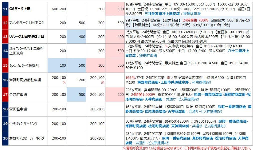 上田駅の駐車場リスト2