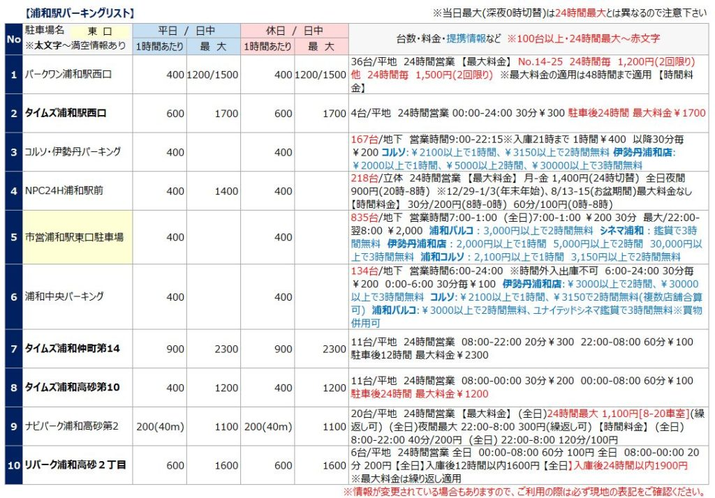 浦和駅の駐車場リスト1