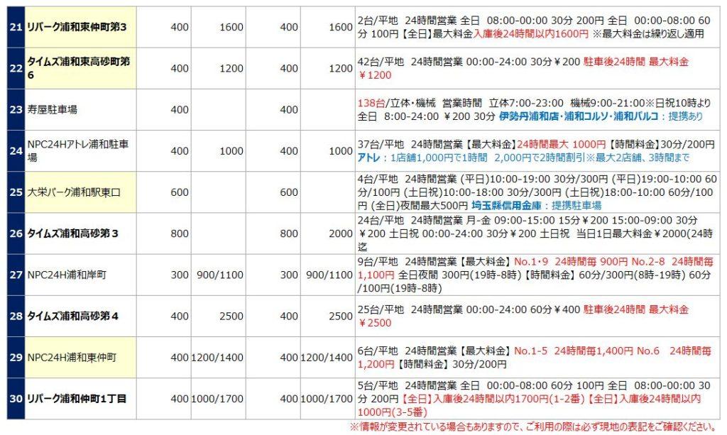 浦和駅の駐車場リスト3