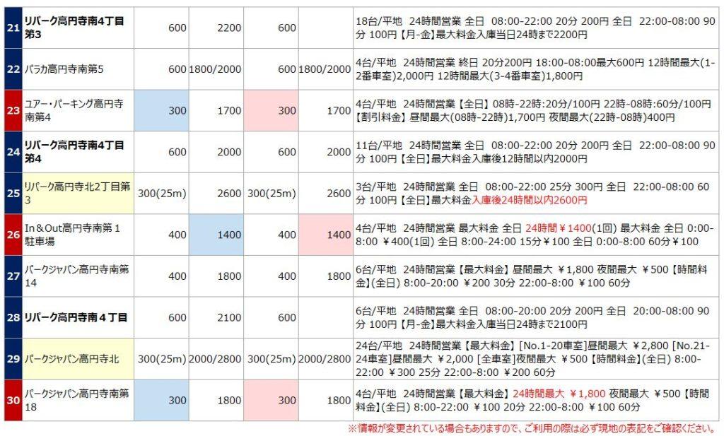 高円寺の駐車場リスト3