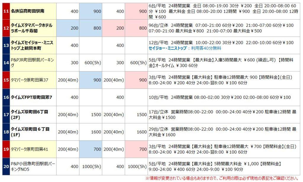町田駅の駐車場リスト2