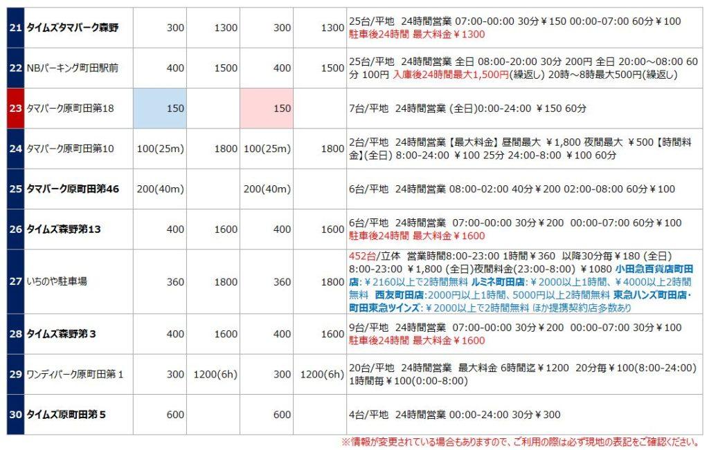 町田駅の駐車場リスト3