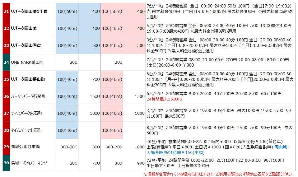 岡山城・後楽園の駐車場リスト3