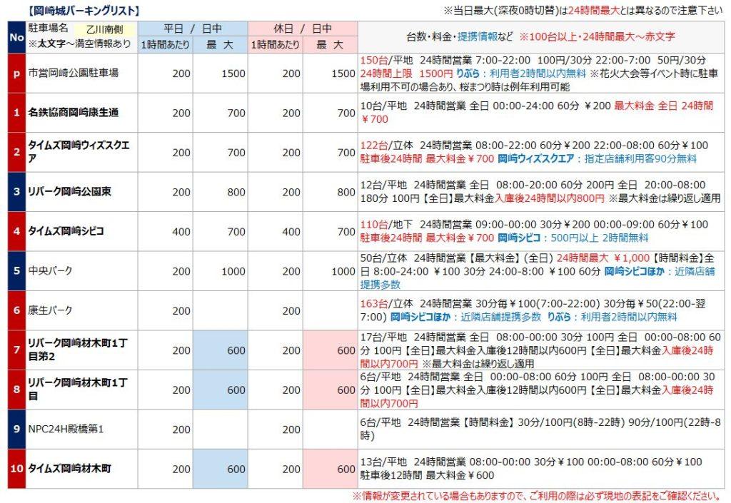 岡崎城の駐車場リスト1
