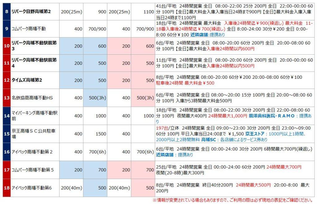 高幡不動尊の駐車場リスト2
