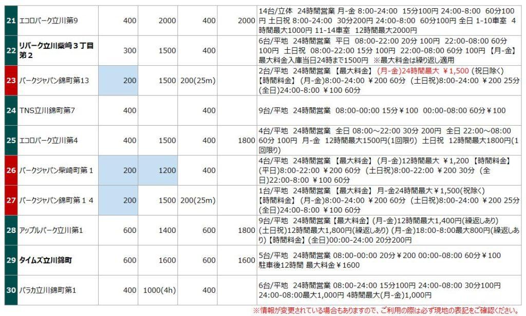 立川駅南口の駐車場リスト3