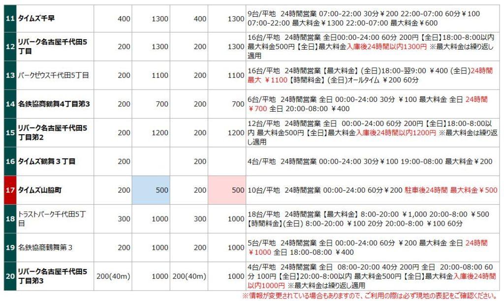 鶴舞公園の駐車場リスト2