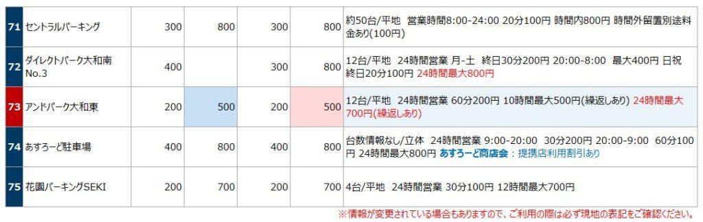 大和駅の駐車場リスト8