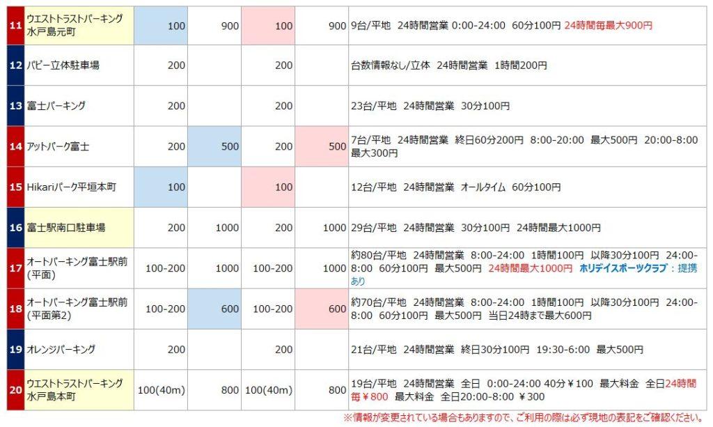 富士駅の駐車場リスト2