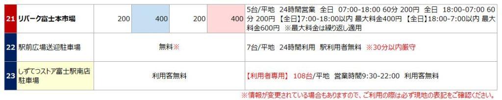 富士駅の駐車場リスト3