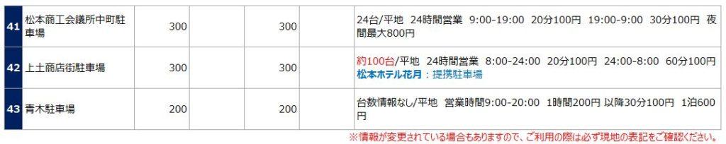 松本城の駐車場リスト5