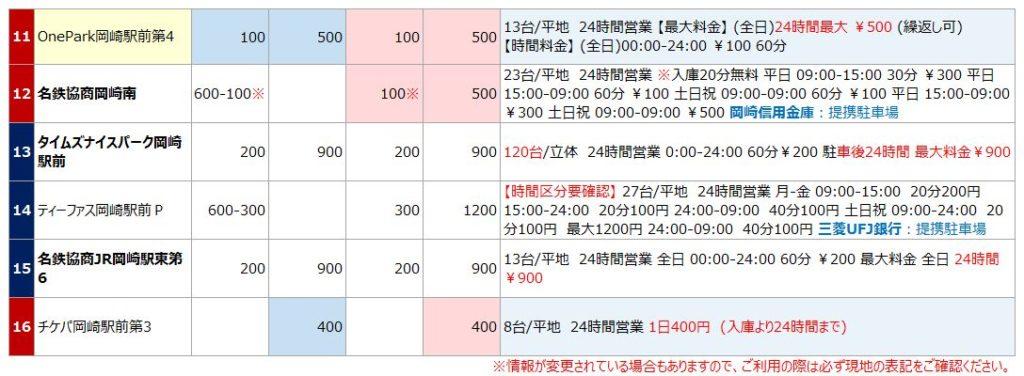 岡崎駅の駐車場リスト2
