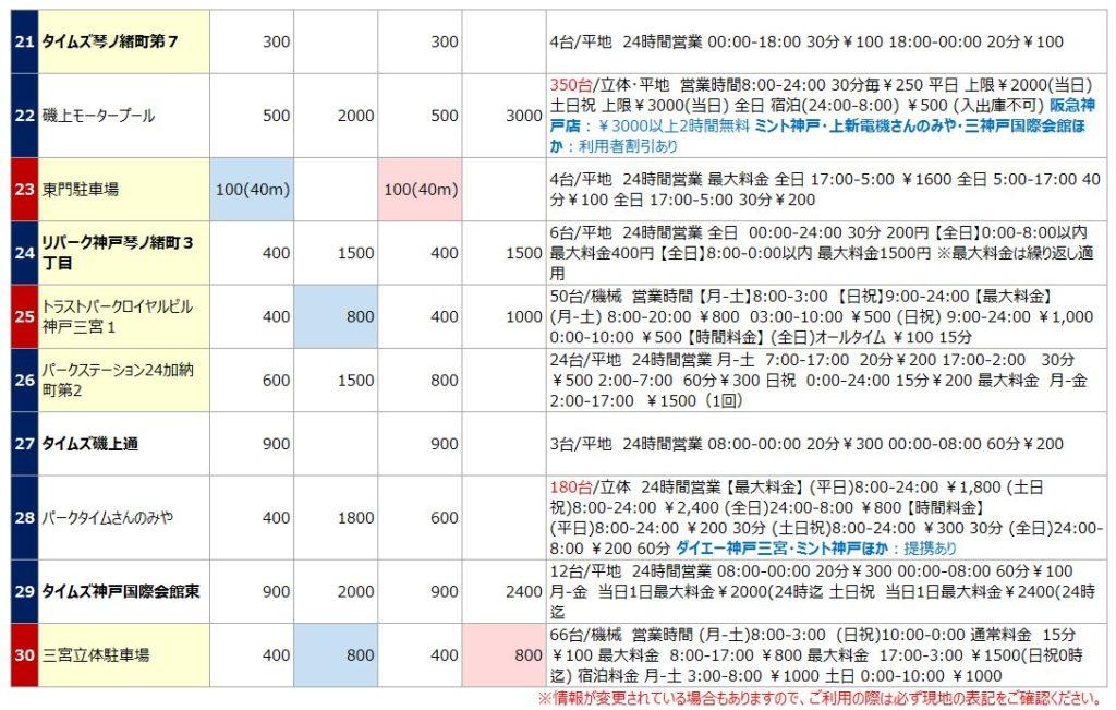 三宮駅の駐車場リスト3