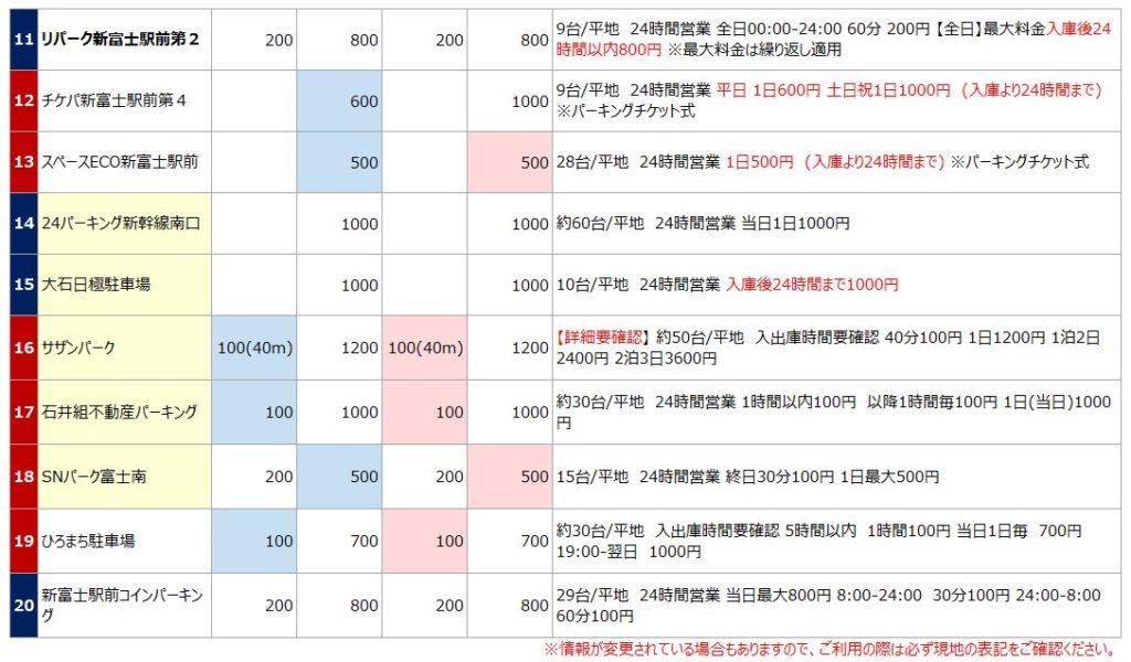 新富士駅の駐車場リスト2