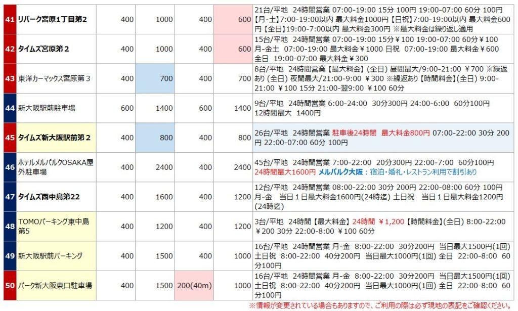 新大阪駅の駐車場リスト5