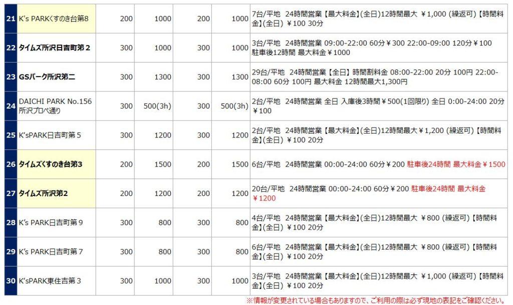 所沢駅の駐車場リスト3