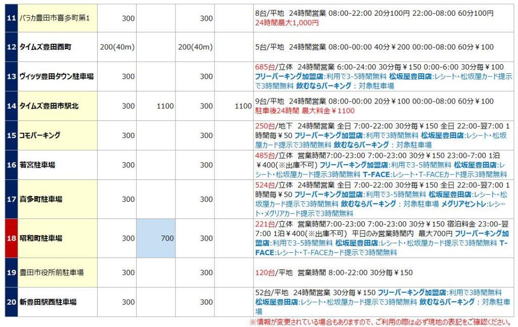 豊田市駅の駐車場リスト2
