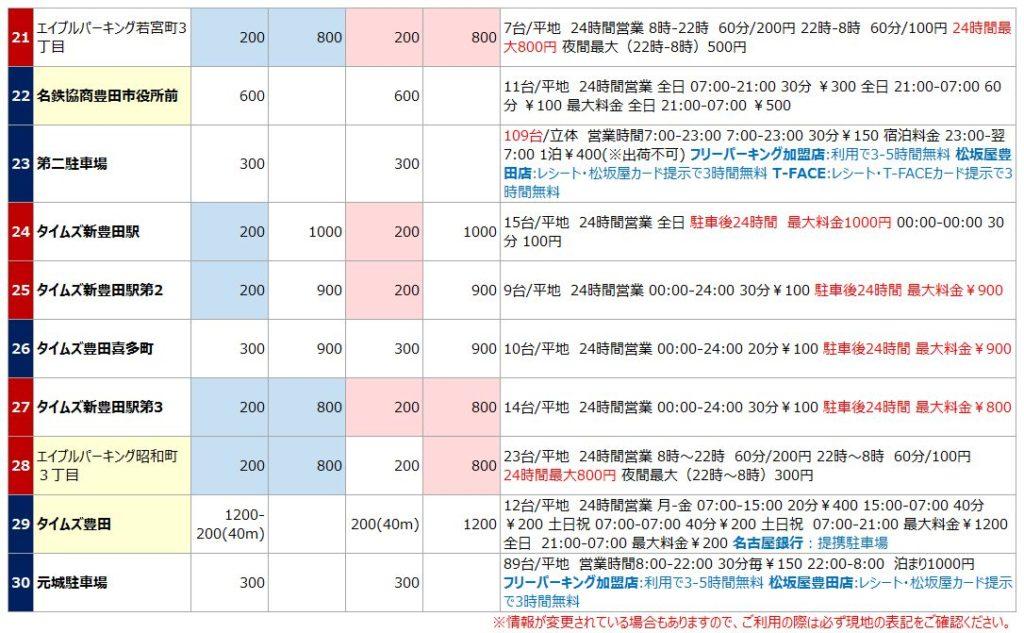 豊田市駅の駐車場リスト3