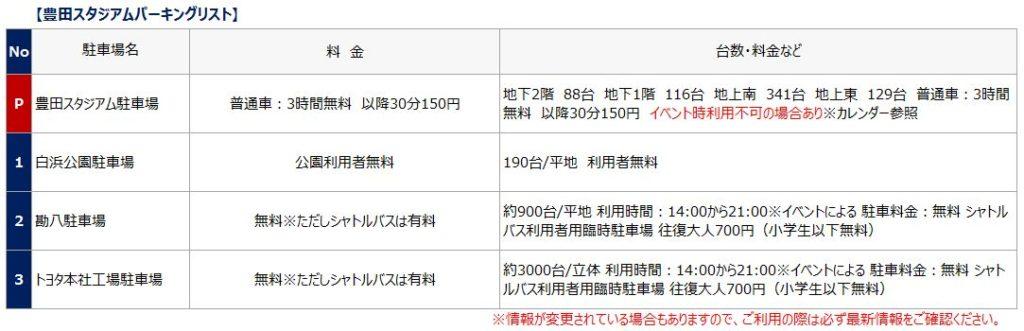 豊田スタジアムの駐車場リスト