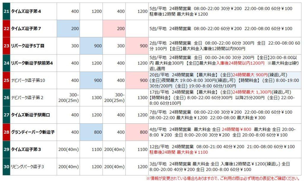 逗子駅の駐車場リスト3