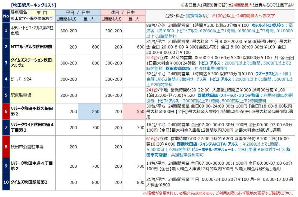 秋田駅の駐車場リスト1