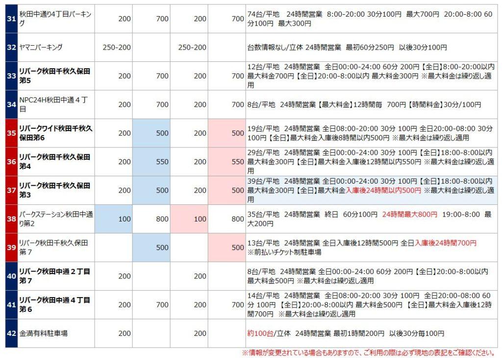 秋田駅の駐車場リスト4