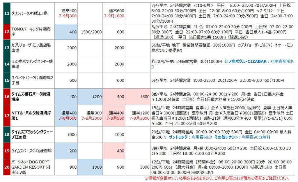 新江ノ島水族館の駐車場リスト2