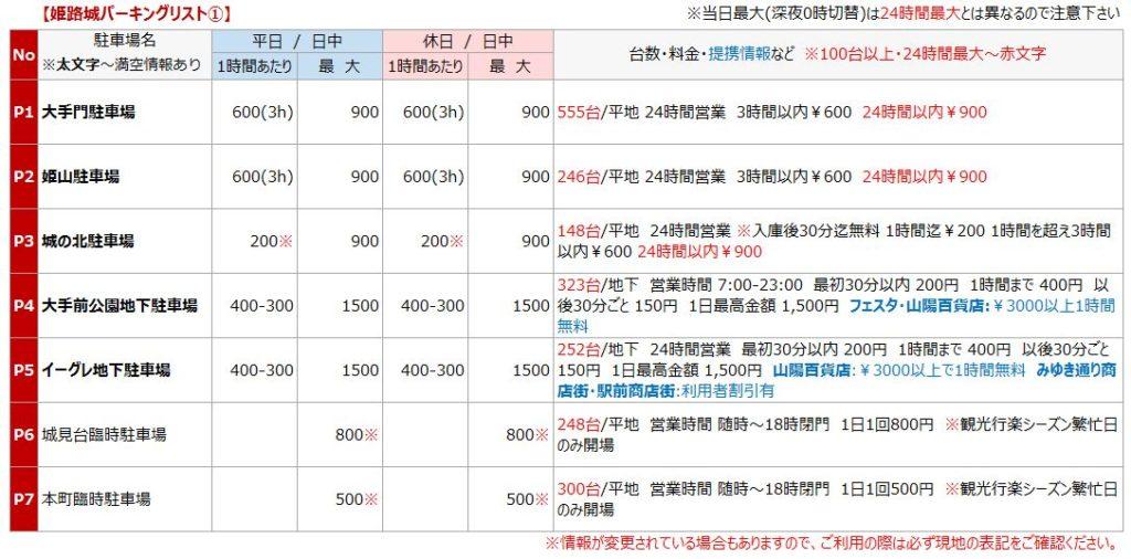 姫路城の駐車場リスト1