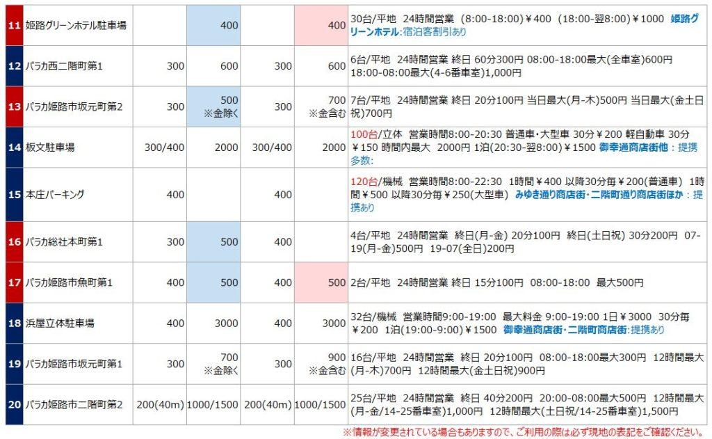 姫路城の駐車場リスト3