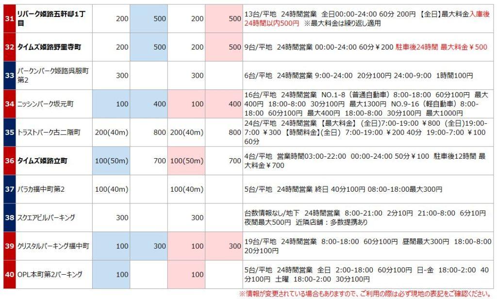 姫路城の駐車場リスト5