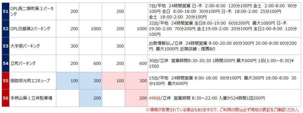 姫路城の駐車場リスト7