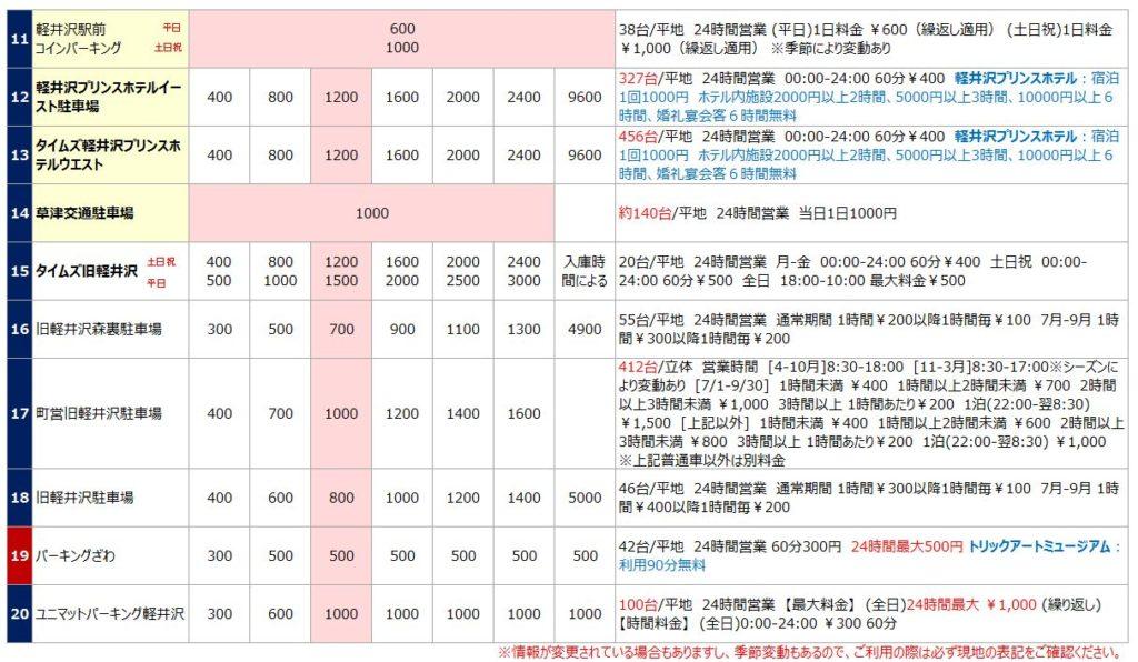 軽井沢の駐車場リスト2
