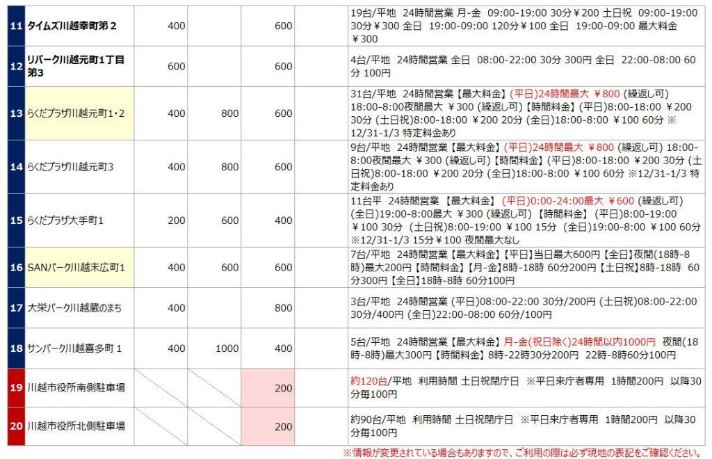 小江戸川越の駐車場リスト2