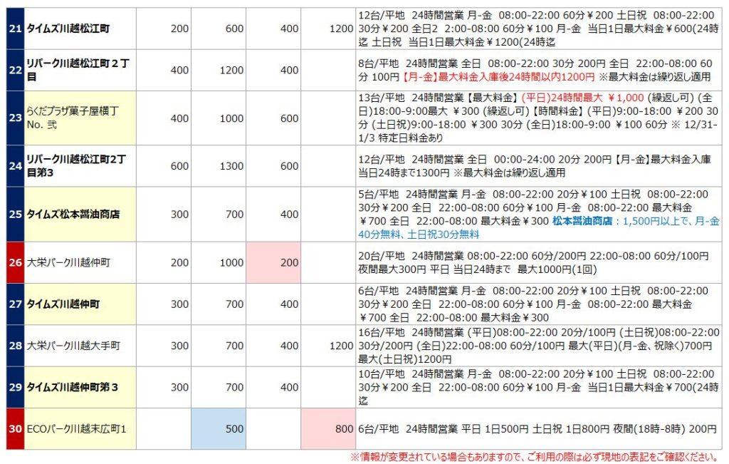 小江戸川越の駐車場リスト3