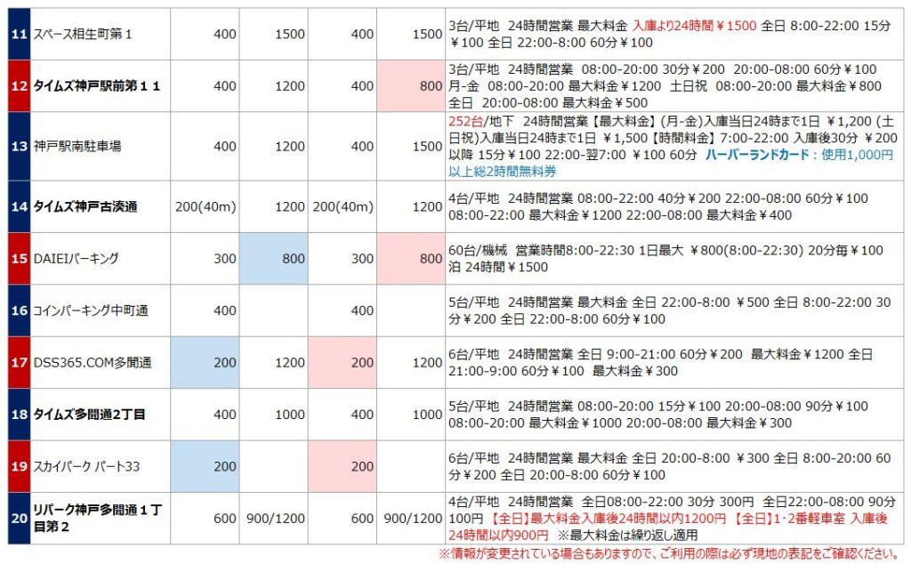 神戸駅の駐車場リスト2